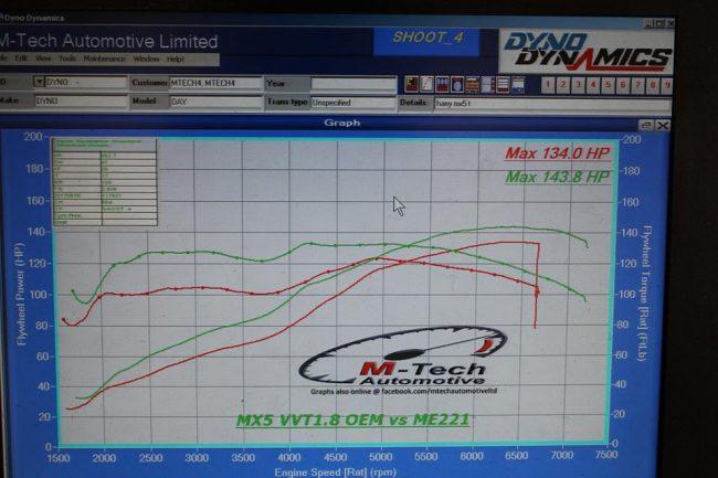 Mazda MX-5 VVT Swap – Motorsport Electronics